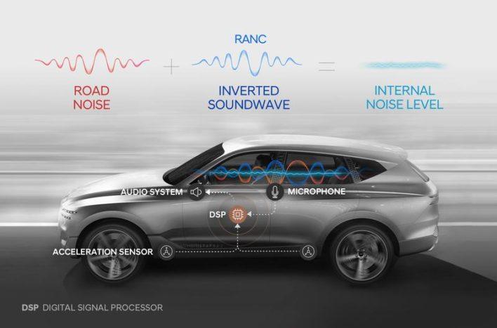 Система активного шумоподавления Hyundai обеспечит тишину в салоне авто