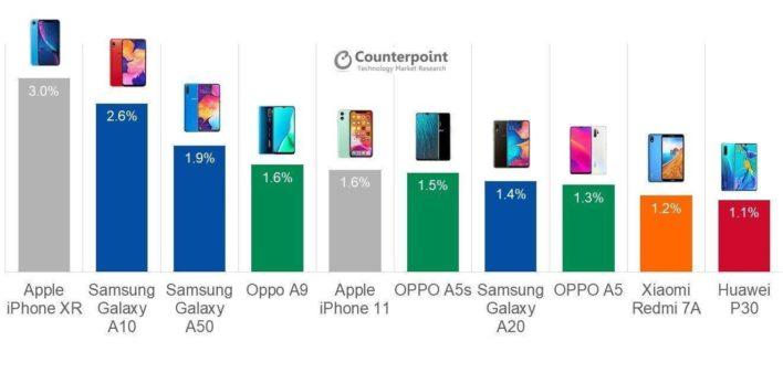 Самые популярные смартфоны в 2019 году