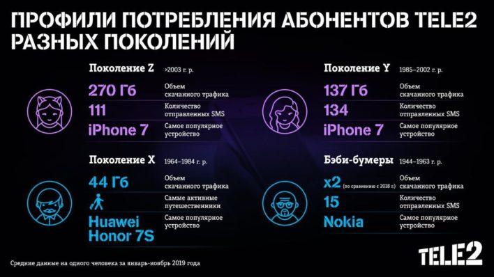 Пенсионеры больше других пользуются смартфонами!