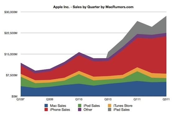 рост apple