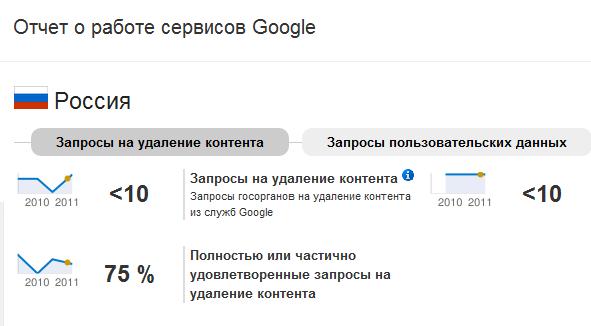 Россия попала в отчет Google о запросах властей на удаление контента