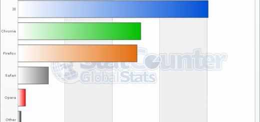 Crome обошел Firefox