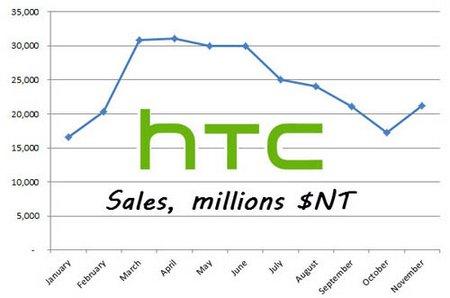 Отчет HTC за ноябрь: продажи выросли на 23%