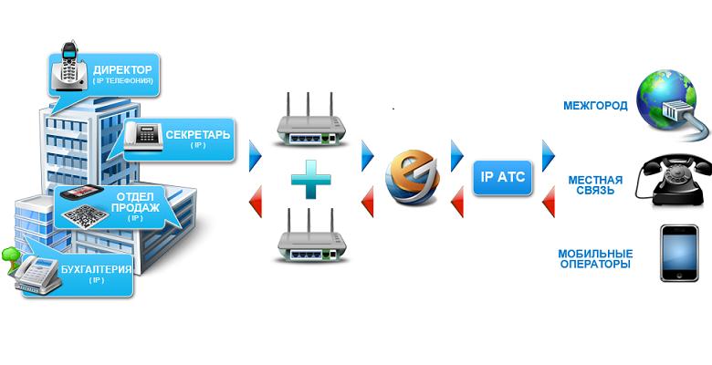 Уникальная новинка в сфере ip-телефонии – виртуальная АТС для офисов