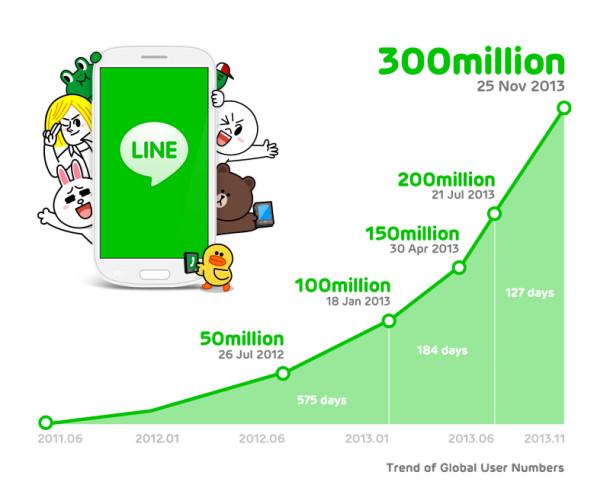 Количество пользователей LINE в мире достигло 300 миллионов