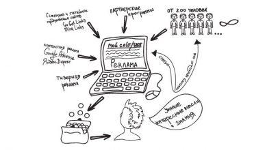 Важные моменты заработка на своем сайте, форуме, блоге.