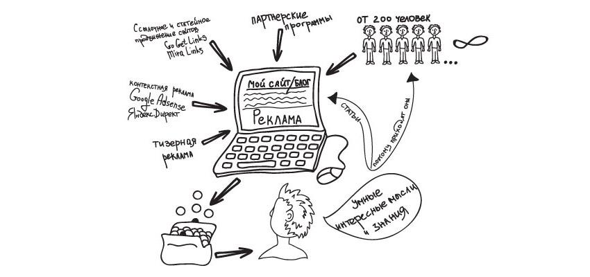 Способы заработка на своем сайте, форуме, блоге. Полезные советы