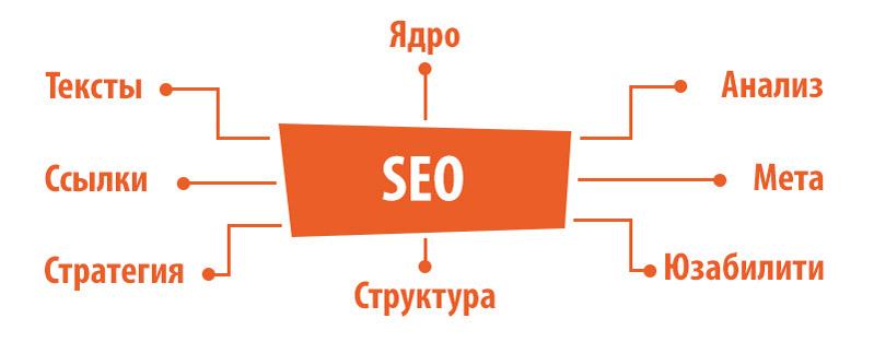 Что такое SEO оптимизация 2