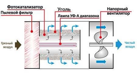 Современный очиститель воздуха фотокаталический
