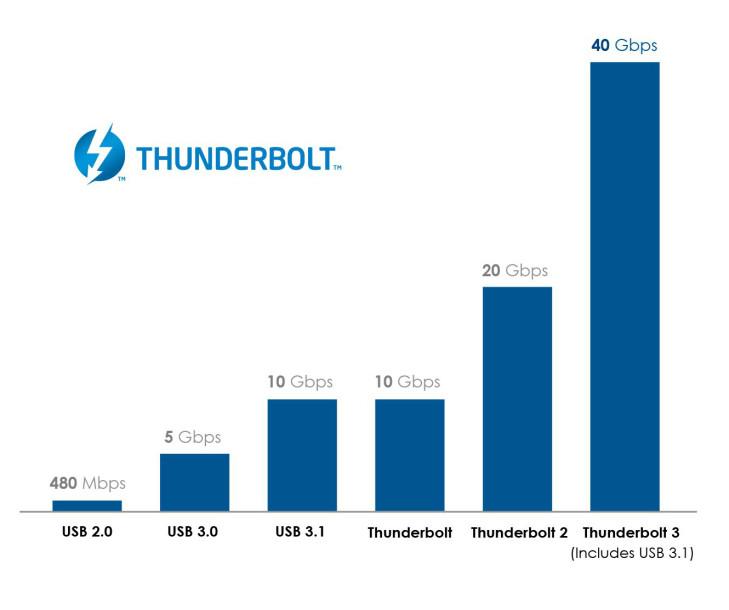 Thunderbolt 3 — самый высокоскоростной универсальный интерфейс 2
