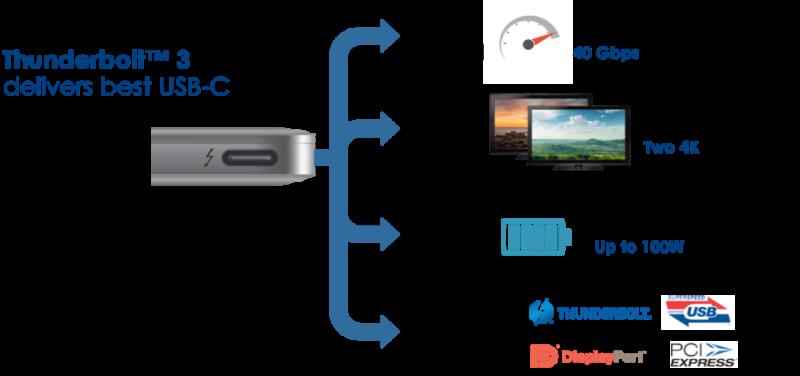 Thunderbolt 3 — самый высокоскоростной универсальный интерфейс