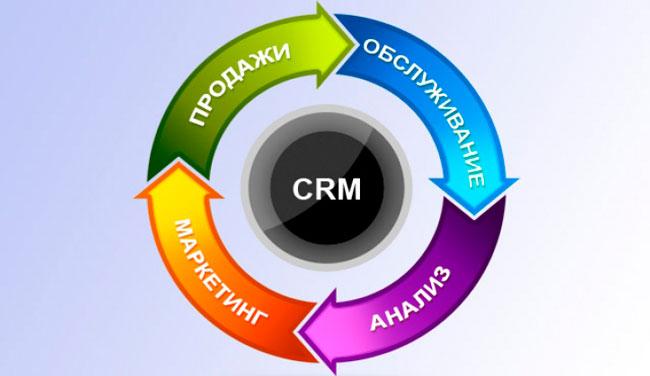 Когда необходима CRM?