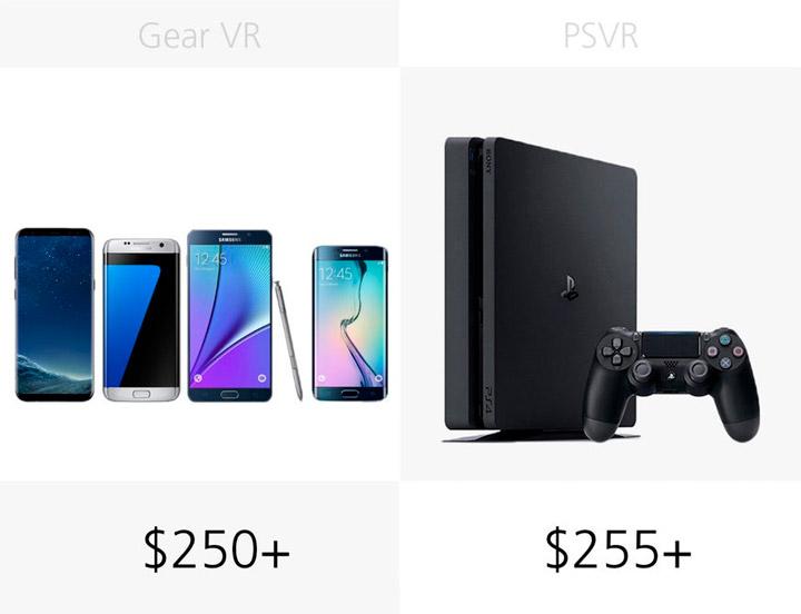 Цена совместимых устройств Samsung Gear VR (2017) и Sony PlayStation VR