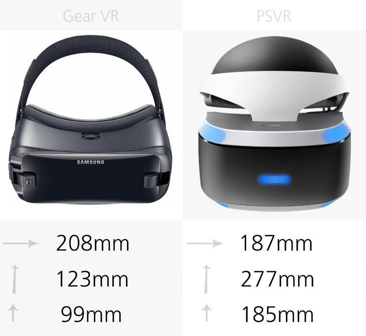 Размер Samsung Gear VR (2017) и Sony PlayStation VR