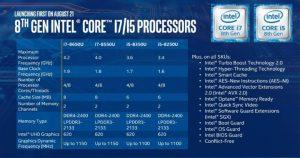 Новые процессоры Intel Core сделают ультрабуки на 40% производительнее