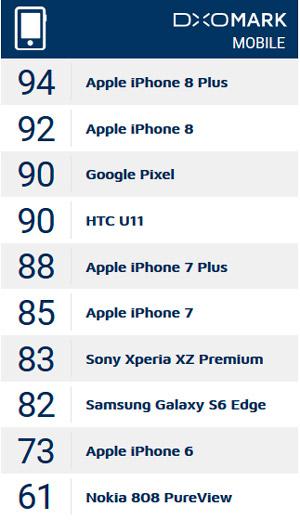 Новые iPhone оказались лучшими в плане фотосъемки